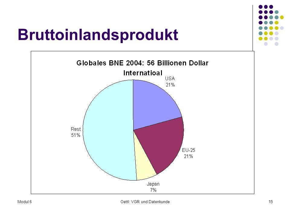 Modul 6Oettl: VGR und Datenkunde15 Bruttoinlandsprodukt