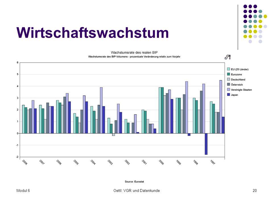 Modul 6Oettl: VGR und Datenkunde20 Wirtschaftswachstum