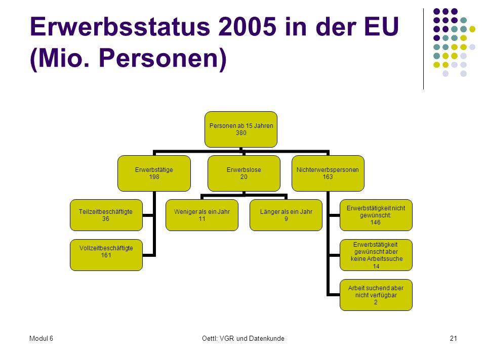 Modul 6Oettl: VGR und Datenkunde21 Erwerbsstatus 2005 in der EU (Mio. Personen) Personen ab 15 Jahren 380 Erwerbstätige 198 Vollzeitbeschäftigte 161 T