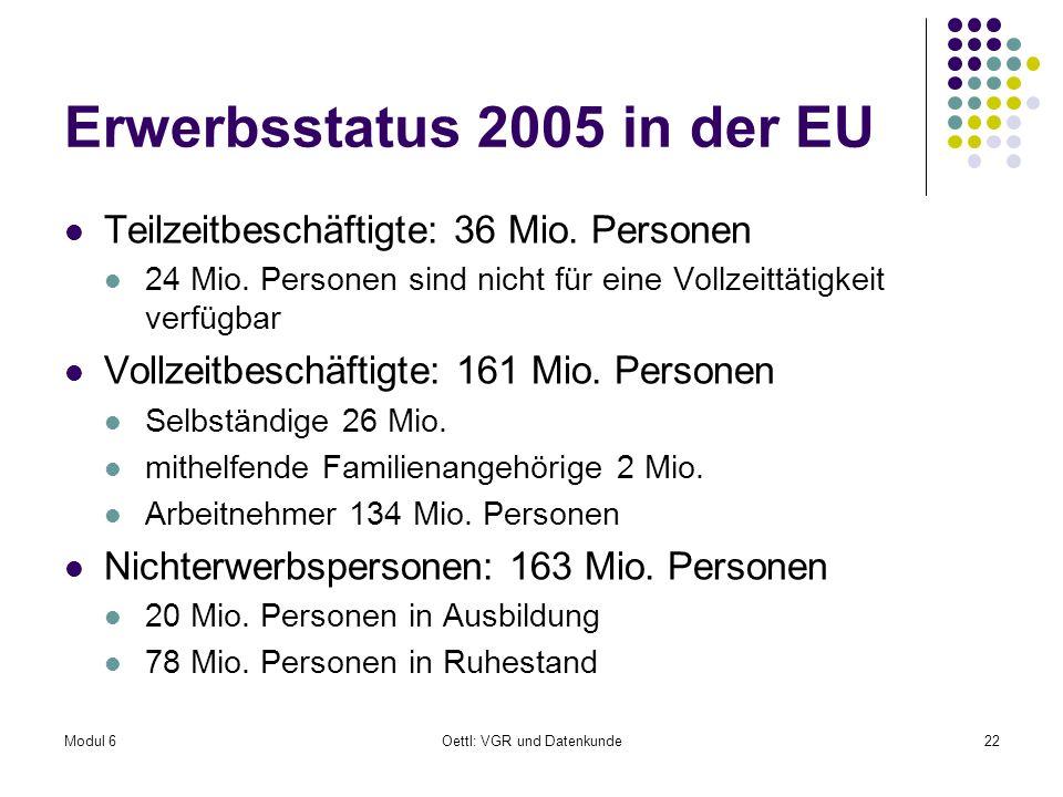 Modul 6Oettl: VGR und Datenkunde22 Erwerbsstatus 2005 in der EU Teilzeitbeschäftigte: 36 Mio. Personen 24 Mio. Personen sind nicht für eine Vollzeittä