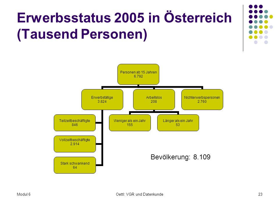 Modul 6Oettl: VGR und Datenkunde23 Erwerbsstatus 2005 in Österreich (Tausend Personen) Personen ab 15 Jahren 6.792 Erwerbstätige 3.824 Vollzeitbeschäf