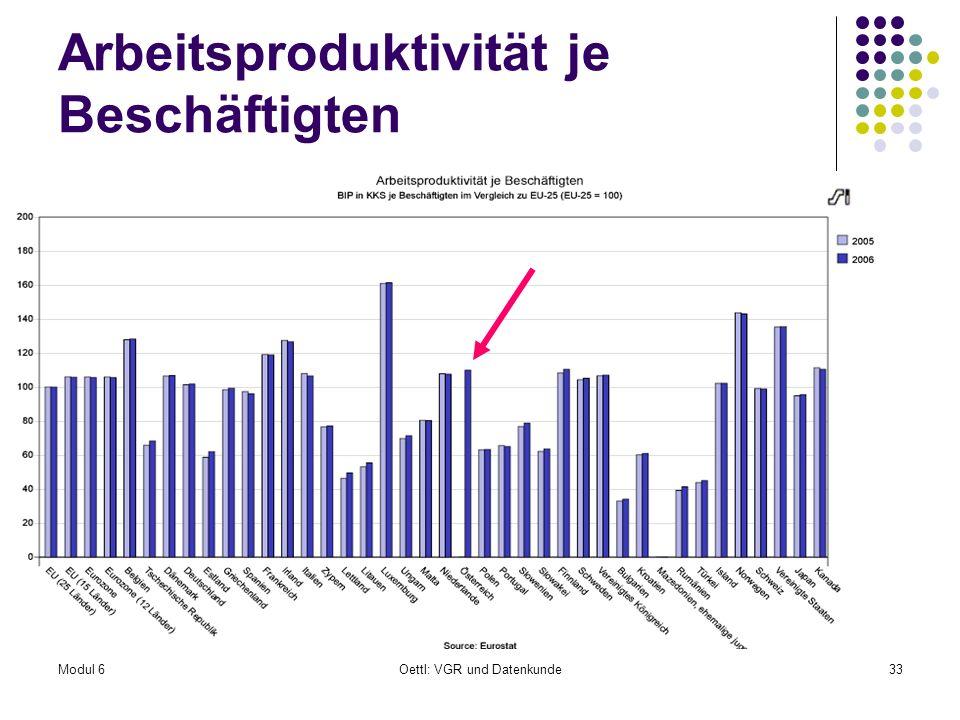 Modul 6Oettl: VGR und Datenkunde33 Arbeitsproduktivität je Beschäftigten