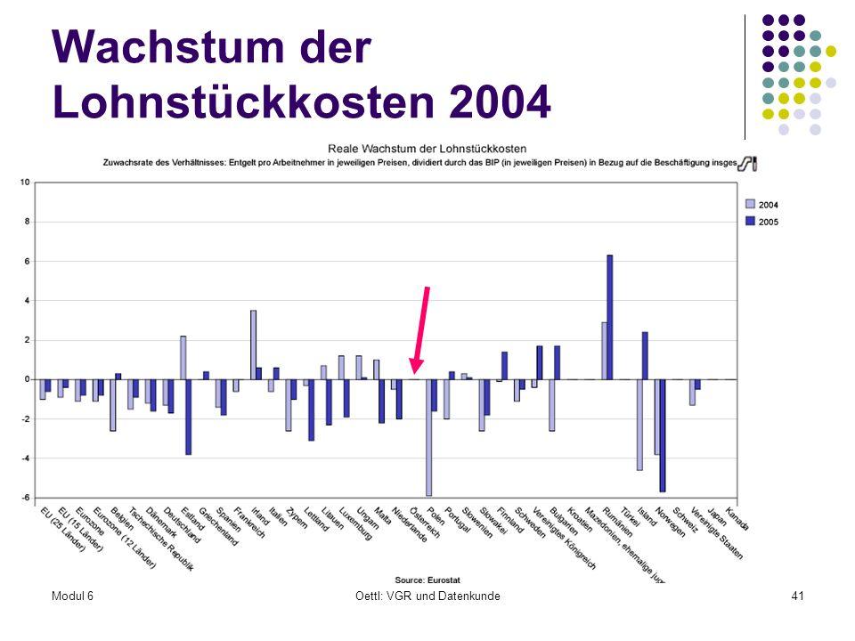 Modul 6Oettl: VGR und Datenkunde41 Wachstum der Lohnstückkosten 2004