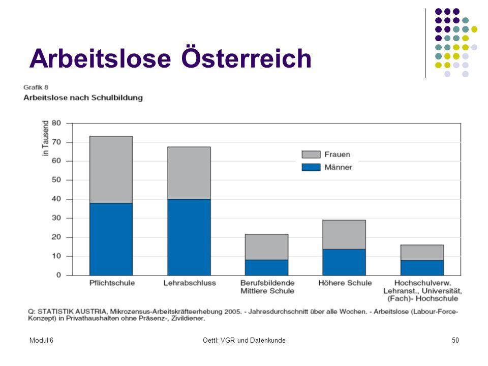 Modul 6Oettl: VGR und Datenkunde50 Arbeitslose Österreich