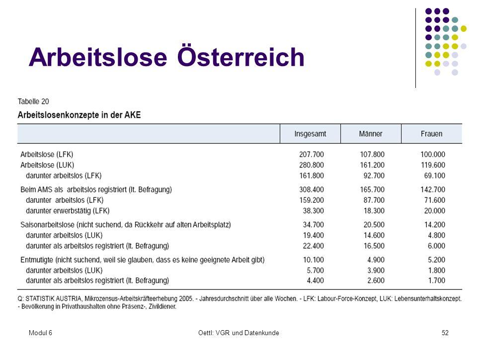 Modul 6Oettl: VGR und Datenkunde52 Arbeitslose Österreich