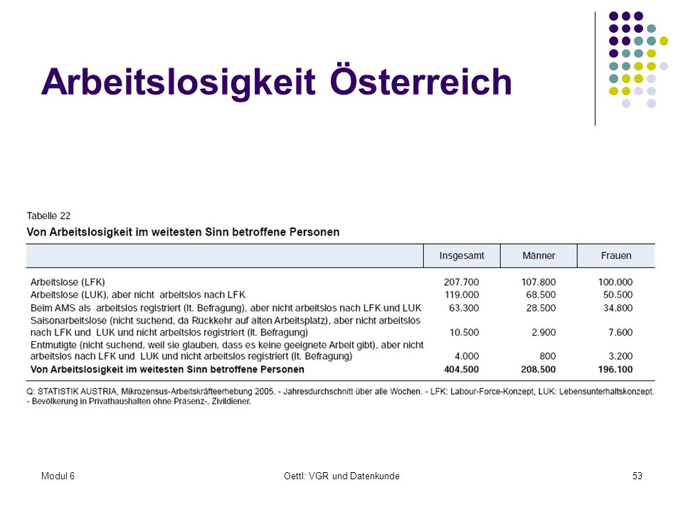 Modul 6Oettl: VGR und Datenkunde53 Arbeitslosigkeit Österreich