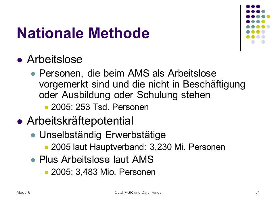 Modul 6Oettl: VGR und Datenkunde54 Nationale Methode Arbeitslose Personen, die beim AMS als Arbeitslose vorgemerkt sind und die nicht in Beschäftigung