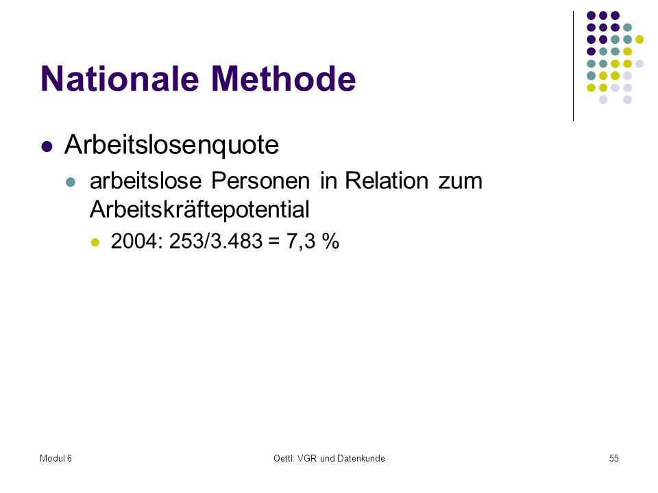 Modul 6Oettl: VGR und Datenkunde55 Nationale Methode Arbeitslosenquote arbeitslose Personen in Relation zum Arbeitskräftepotential 2004: 253/3.483 = 7
