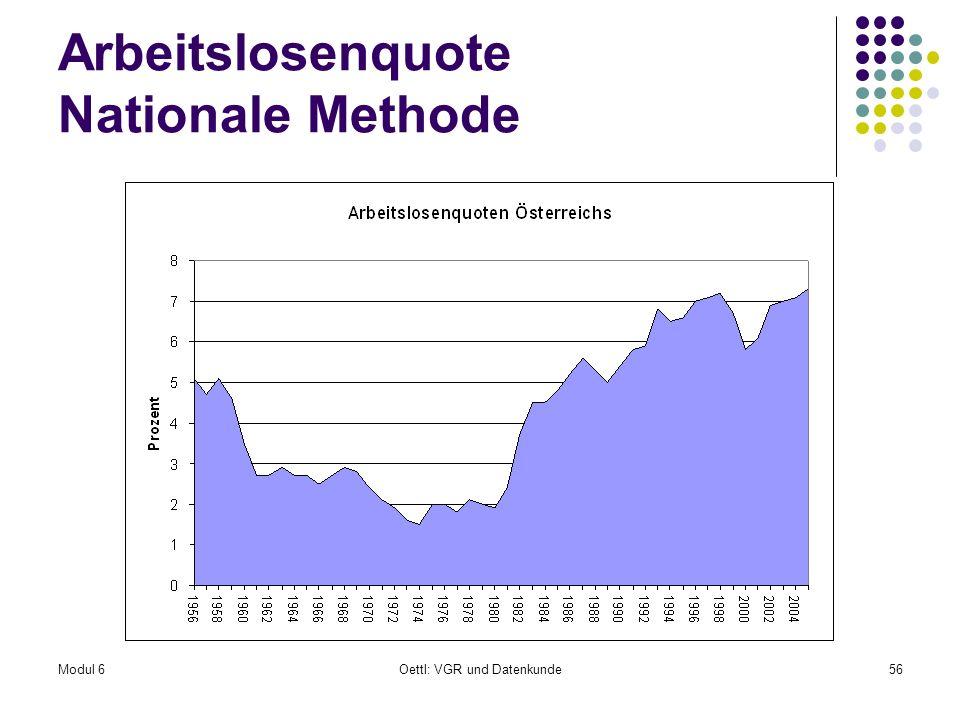 Modul 6Oettl: VGR und Datenkunde56 Arbeitslosenquote Nationale Methode