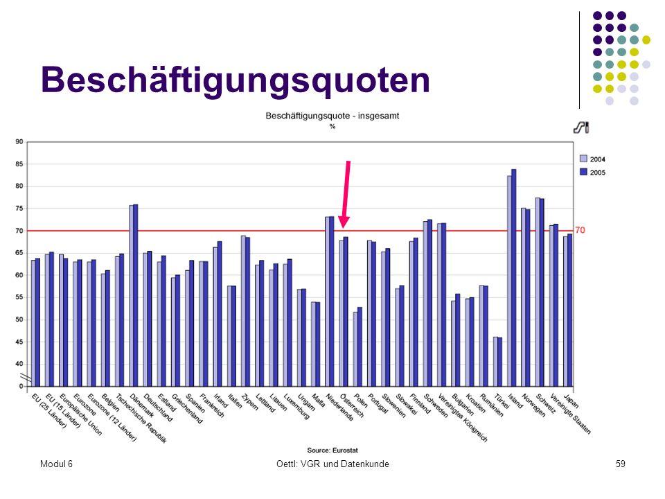 Modul 6Oettl: VGR und Datenkunde59 Beschäftigungsquoten