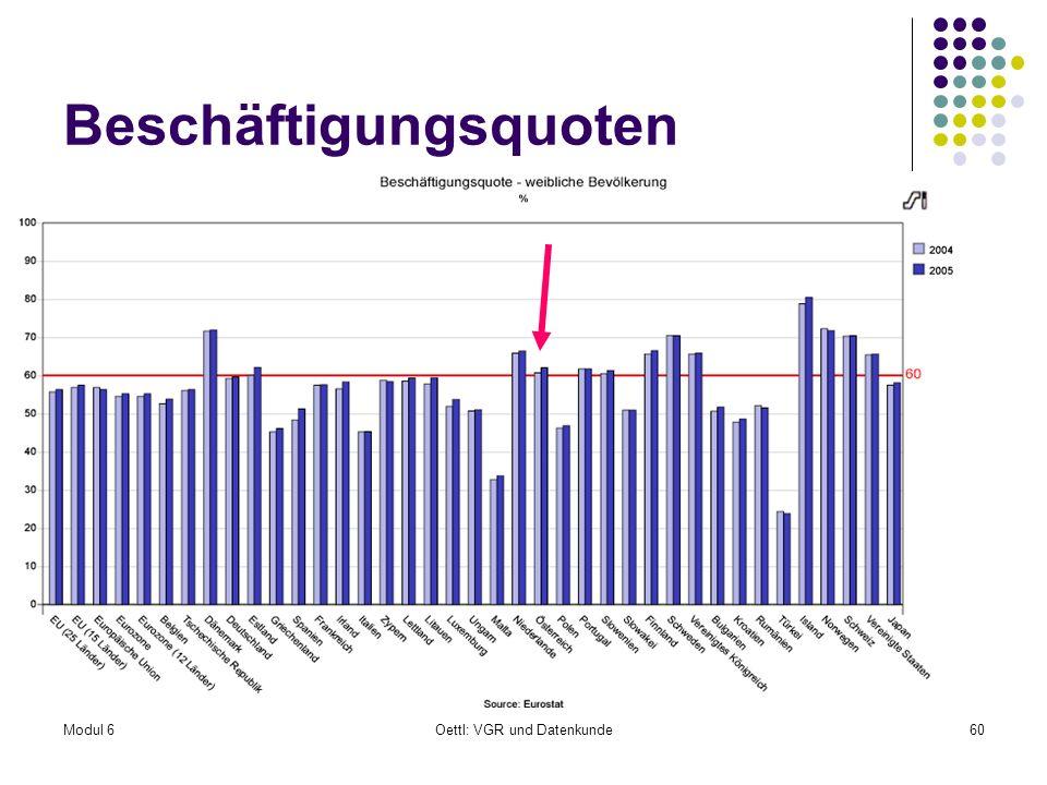 Modul 6Oettl: VGR und Datenkunde60 Beschäftigungsquoten