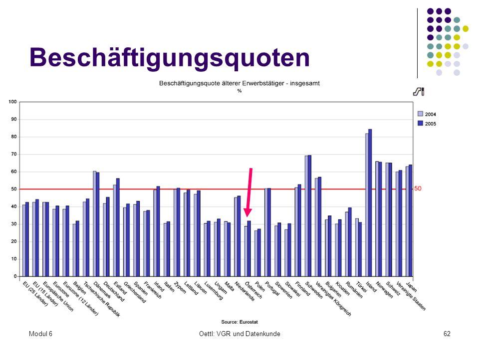 Modul 6Oettl: VGR und Datenkunde62 Beschäftigungsquoten