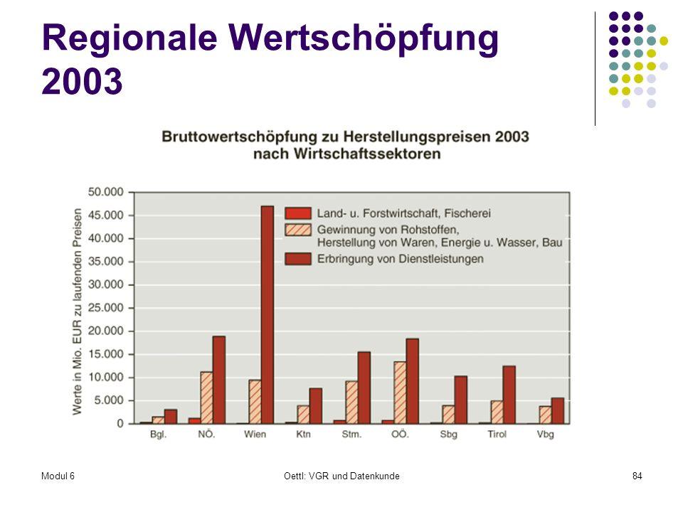 Modul 6Oettl: VGR und Datenkunde84 Regionale Wertschöpfung 2003