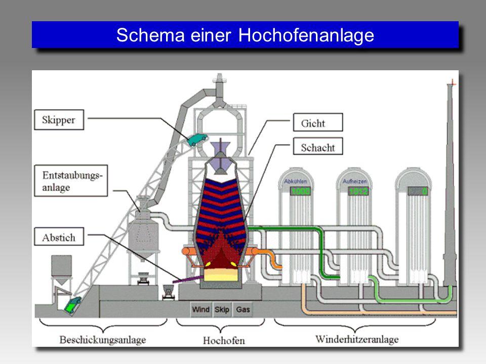 Schema einer Hochofenanlage