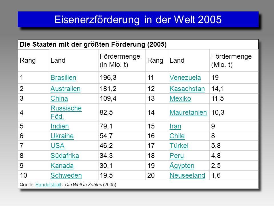 Eisenerzförderung in der Welt 2008