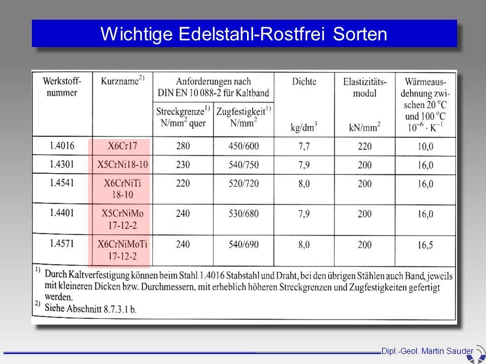 Wichtige Edelstahl-Rostfrei Sorten Dipl.-Geol. Martin Sauder