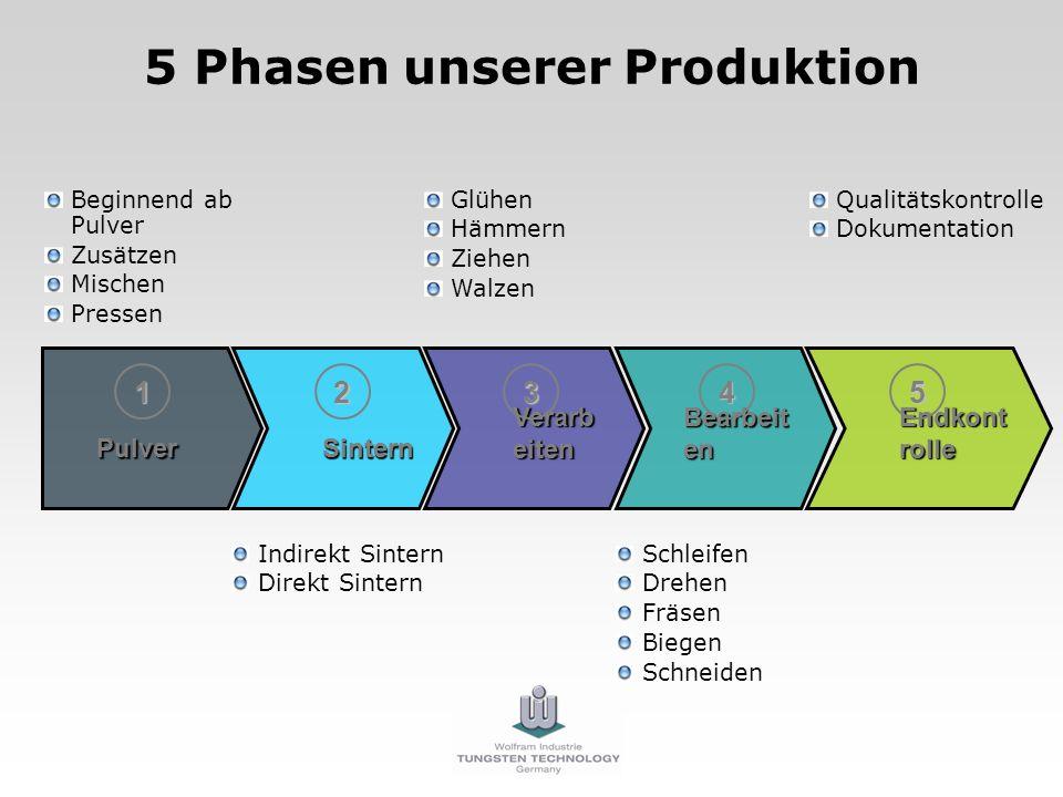 5 Phasen unserer Produktion Beginnend ab Pulver Zusätzen Mischen Pressen P ulverSintern Verarb eiten Bearbeit en Endkont rolle 1345 Indirekt Sintern D