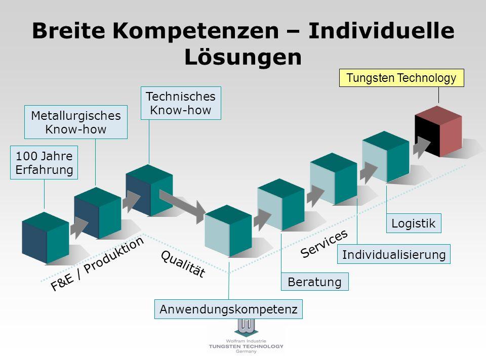 Breite Kompetenzen – Individuelle Lösungen 100 Jahre Erfahrung Tungsten Technology F&E / Produktion Services Qualität Beratung Anwendungskompetenz Ind