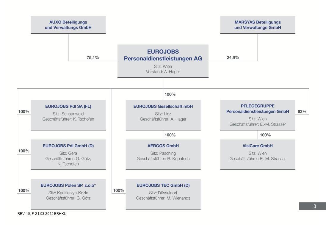 4 EUROJOBS ist der Spezialist in der grenzüberschreitenden Überlassung von Arbeitskräften aus Europa für die DACH-Region.
