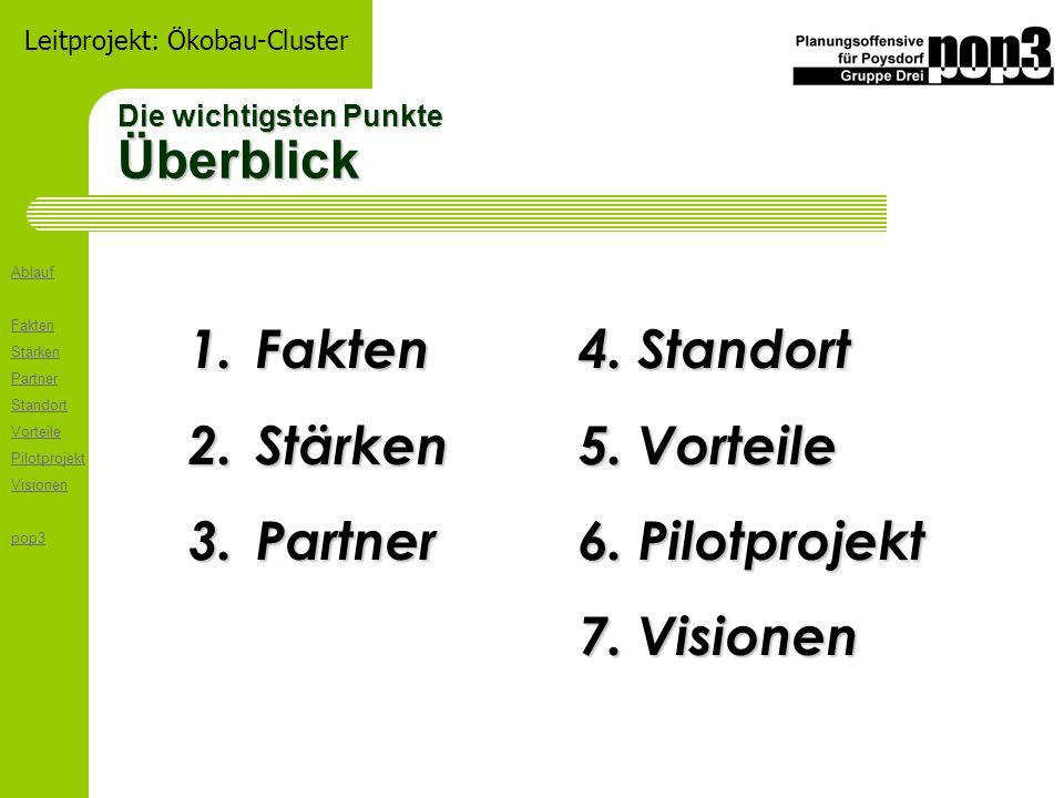 Ablauf Fakten Stärken Partner Standort Vorteile Pilotprojekt Visionen pop3 Leitprojekt: Ökobau-Cluster Die wichtigsten Punkte Überblick 1. Fakten 2. S
