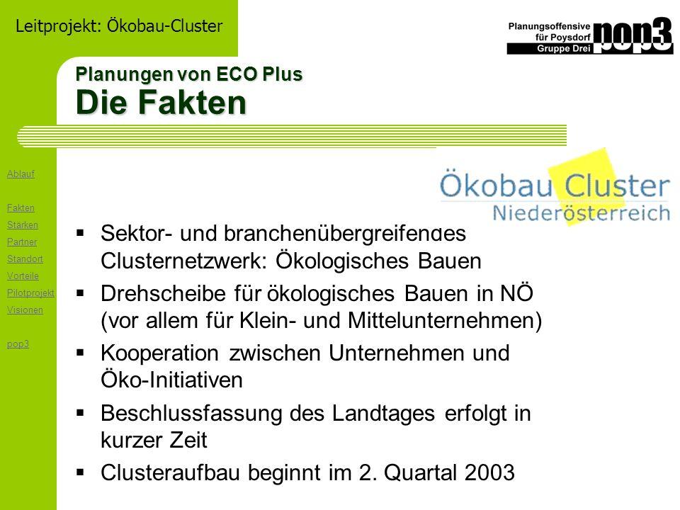 Ablauf Fakten Stärken Partner Standort Vorteile Pilotprojekt Visionen pop3 Leitprojekt: Ökobau-Cluster Planungen von ECO Plus Die Fakten Sektor- und b