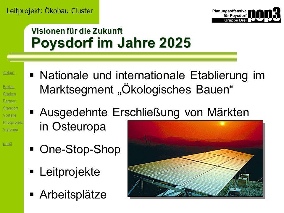 Ablauf Fakten Stärken Partner Standort Vorteile Pilotprojekt Visionen pop3 Leitprojekt: Ökobau-Cluster Visionen für die Zukunft Poysdorf im Jahre 2025