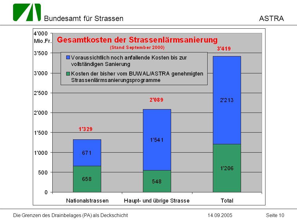 ASTRA Bundesamt für Strassen 14.09.2005Die Grenzen des Drainbelages (PA) als Deckschicht Seite 10