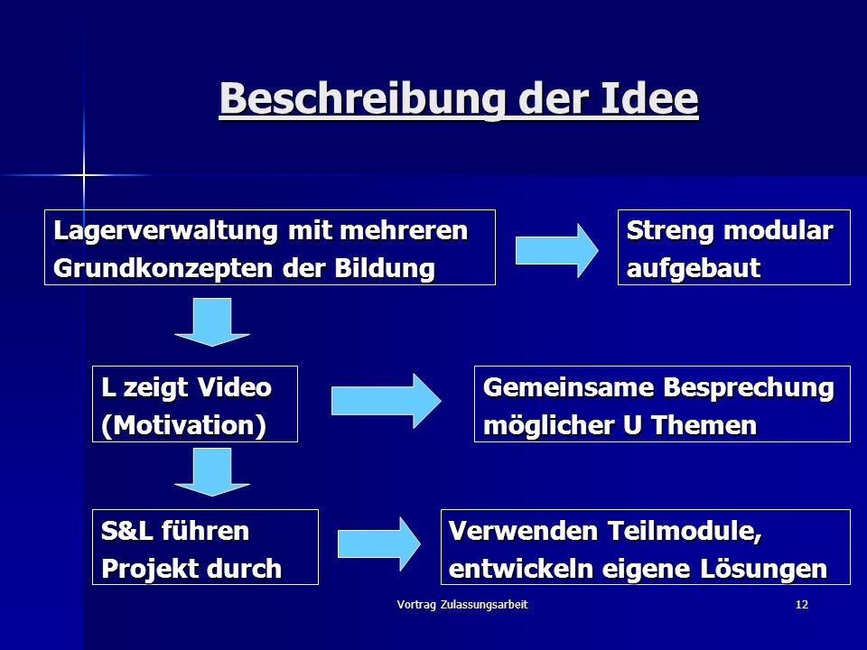 Vortrag Zulassungsarbeit12 Beschreibung der Idee Lagerverwaltung mit mehreren Grundkonzepten der Bildung Streng modular aufgebaut L zeigt Video (Motiv