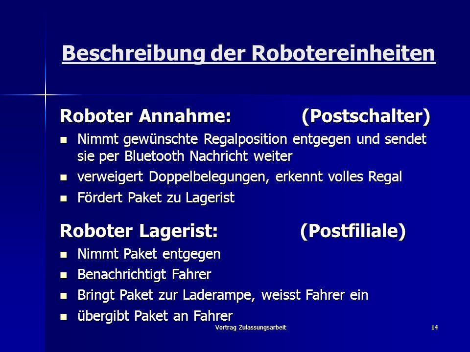 Vortrag Zulassungsarbeit14 Beschreibung der Robotereinheiten Roboter Annahme: (Postschalter) Nimmt gewünschte Regalposition entgegen und sendet sie pe