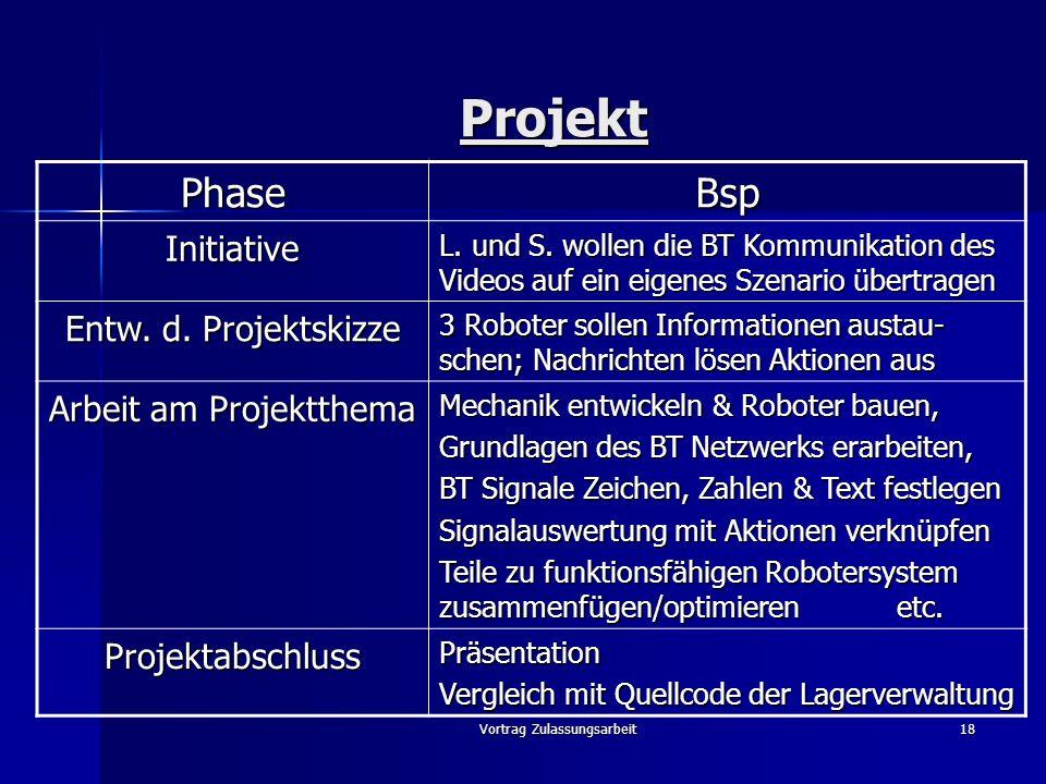 Vortrag Zulassungsarbeit18 Projekt PhaseBsp Initiative L. und S. wollen die BT Kommunikation des Videos auf ein eigenes Szenario übertragen Entw. d. P
