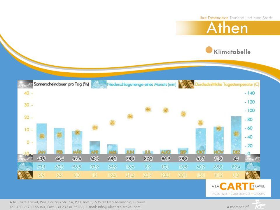 Klimatabelle Ihre Destination Tausend und eine Stadt Athen A la Carte Travel, Pan. Korifinis Str. 54, P.O. Box 3, 63200 Nea Moudania, Greece Tel: +30