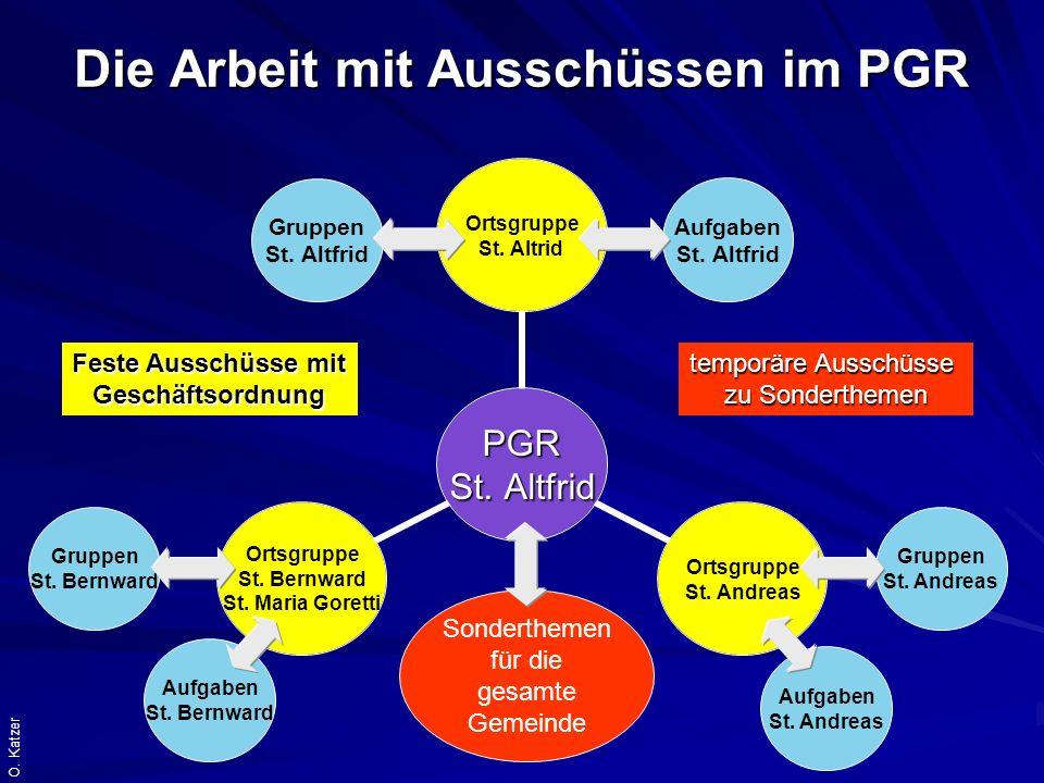 O.Katzer Die Arbeit mit Ausschüssen im PGR PGR St.