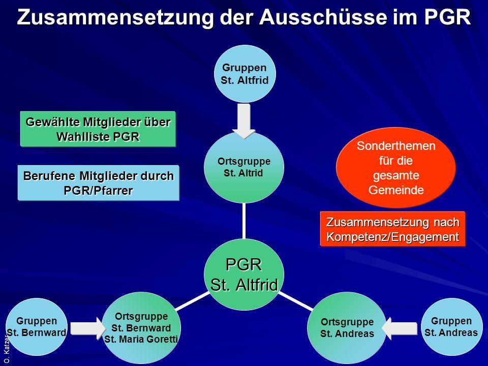 O.Katzer Die Arbeit mit Ausschüssen im KV KV St.