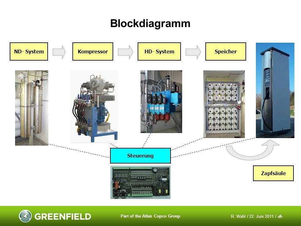 R. Wahl / 22. Juni 2011 / 17 Part of the Atlas Copco Group Blockdiagramm ND- System Kompressor SpeicherHD- System Zapfsäule Steuerung