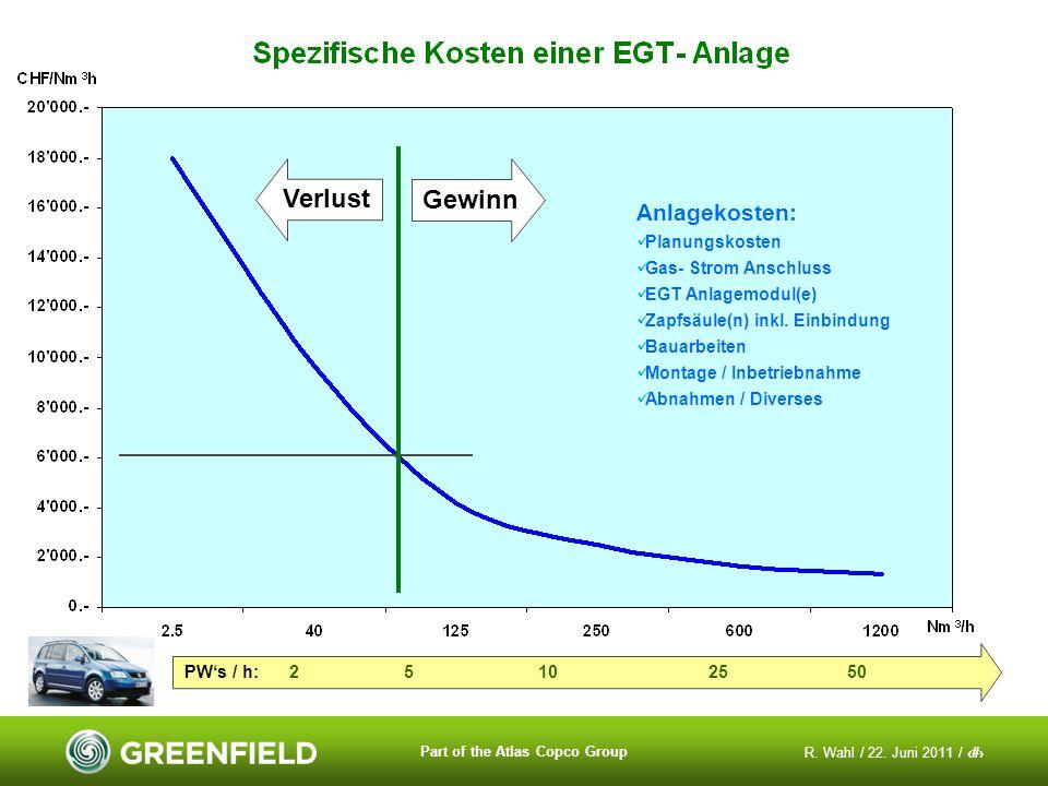 R. Wahl / 22. Juni 2011 / 19 Part of the Atlas Copco Group Gewinn Verlust Anlagekosten: Planungskosten Gas- Strom Anschluss EGT Anlagemodul(e) Zapfsäu