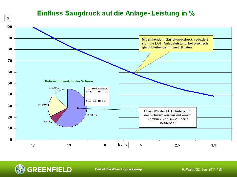 R. Wahl / 22. Juni 2011 / 20 Part of the Atlas Copco Group Mit sinkendem Gasleitungsdruck reduziert sich die EGT- Anlageleistung bei praktisch gleichb
