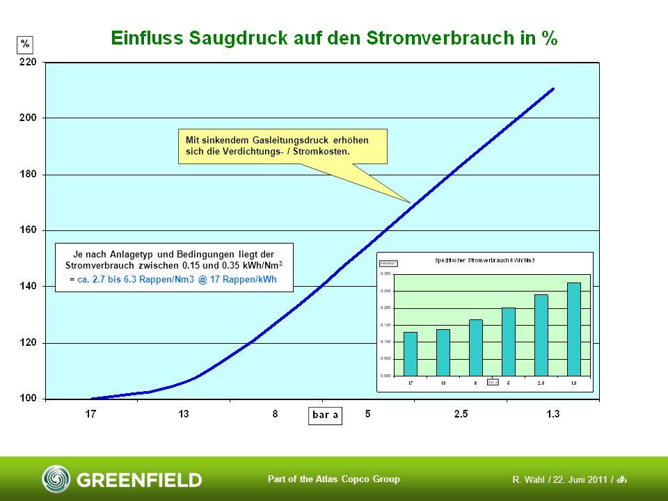 R. Wahl / 22. Juni 2011 / 21 Part of the Atlas Copco Group Mit sinkendem Gasleitungsdruck erhöhen sich die Verdichtungs- / Stromkosten. Je nach Anlage
