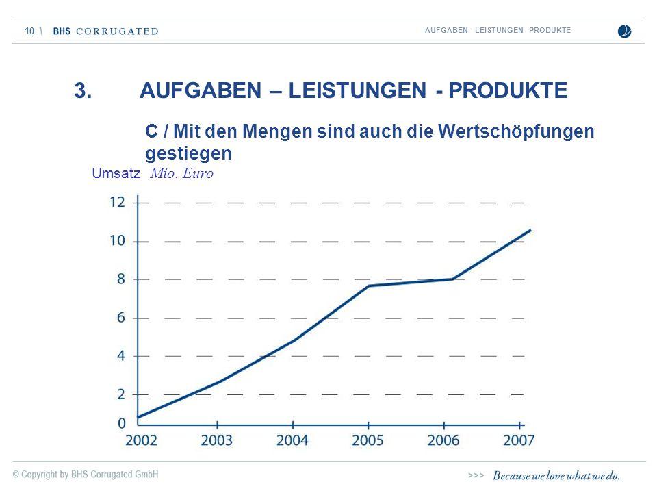 10 C / Mit den Mengen sind auch die Wertschöpfungen gestiegen 3. AUFGABEN – LEISTUNGEN - PRODUKTE AUFGABEN – LEISTUNGEN - PRODUKTE Umsatz Mio. Euro