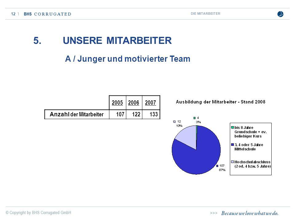 12 5. UNSERE MITARBEITER A / Junger und motivierter Team DIE MITARBEITER 200520062007 Anzahl der Mitarbeiter107122133