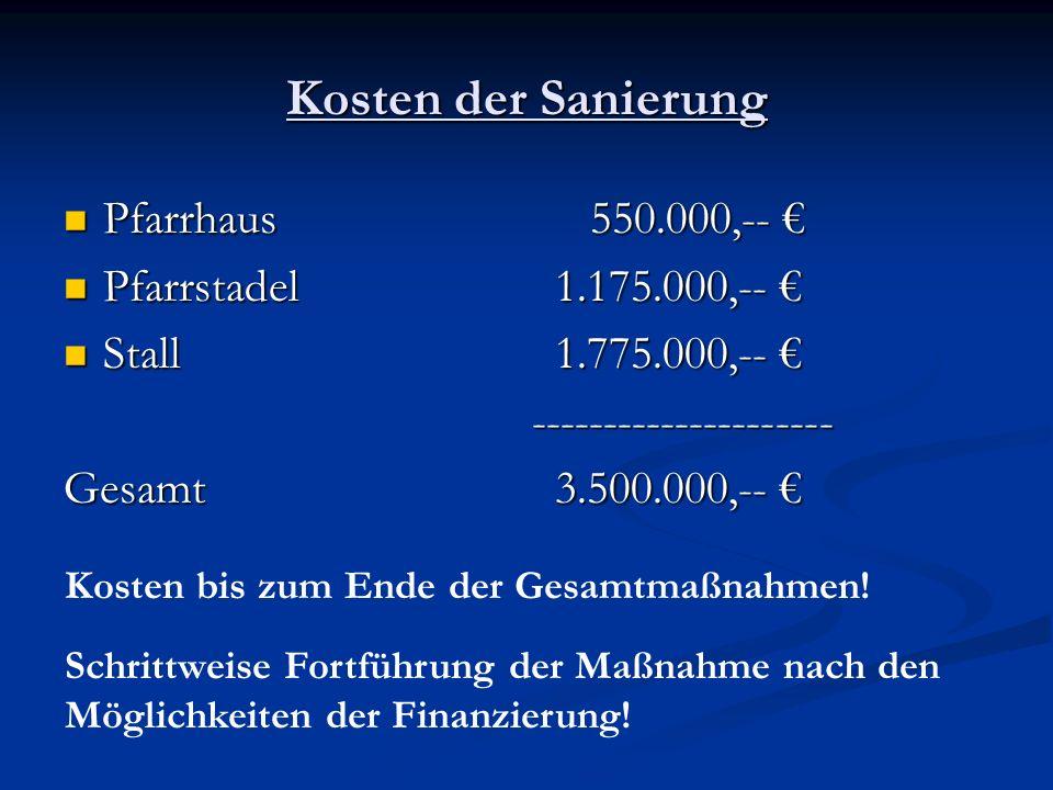 Kosten der Sanierung Pfarrhaus 550.000,-- Pfarrhaus 550.000,-- Pfarrstadel 1.175.000,-- Pfarrstadel 1.175.000,-- Stall 1.775.000,-- Stall 1.775.000,-- --------------------- --------------------- Gesamt 3.500.000,-- Gesamt 3.500.000,-- Kosten bis zum Ende der Gesamtmaßnahmen.