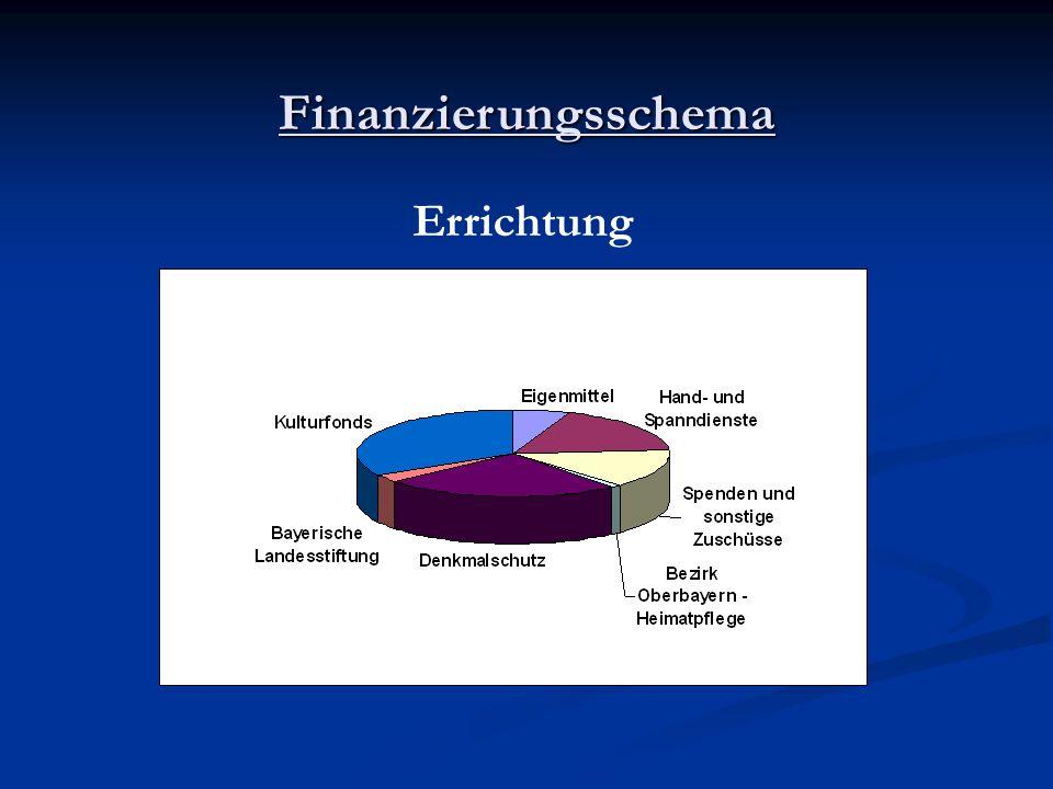 Finanzierungsschema Errichtung