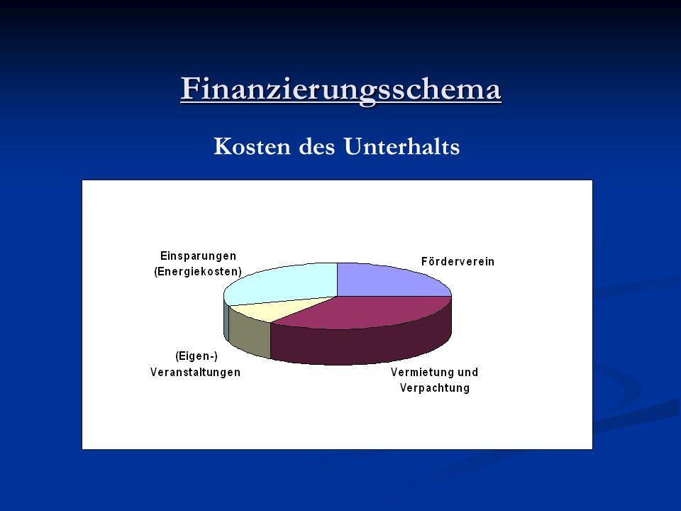Finanzierungsschema Kosten des Unterhalts