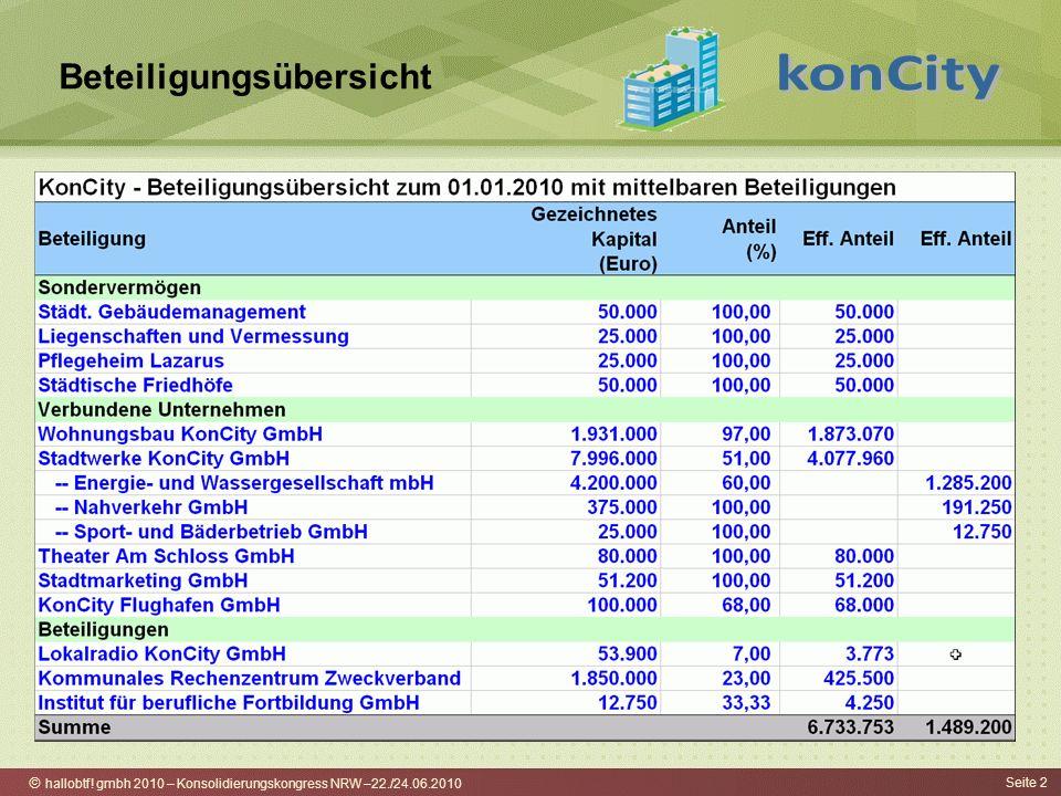 hallobtf! gmbh 2010 – Konsolidierungskongress NRW –22./24.06.2010 Seite 2 Beteiligungsübersicht