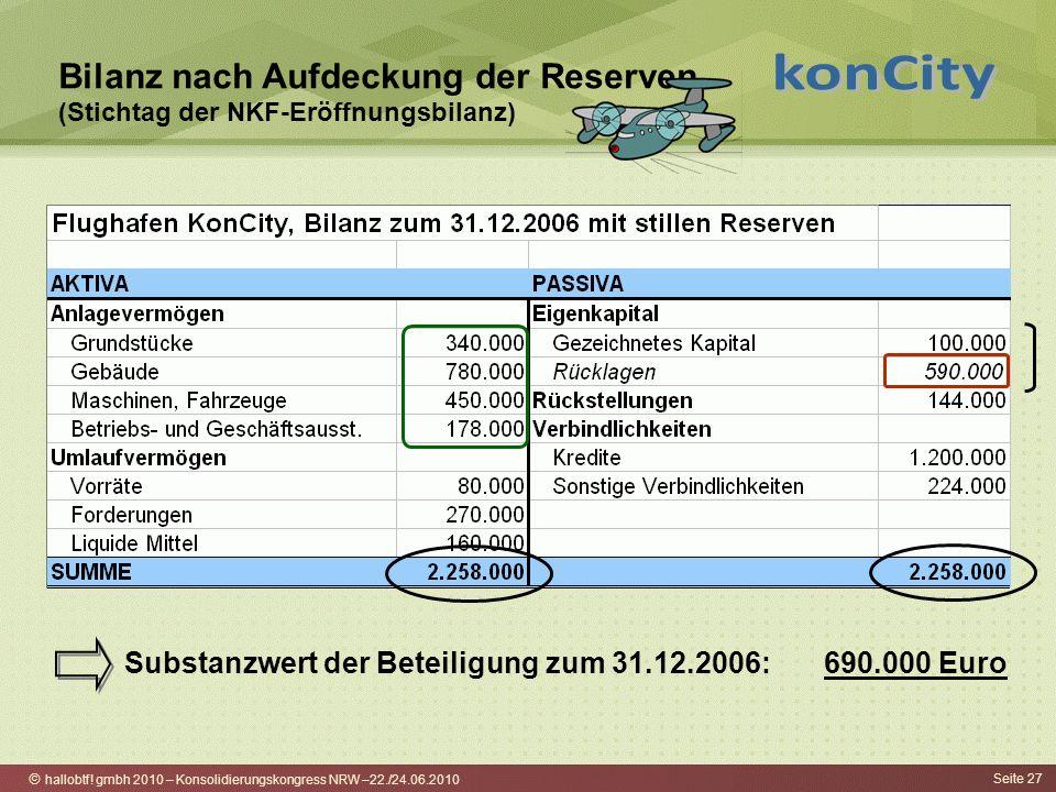 hallobtf! gmbh 2010 – Konsolidierungskongress NRW –22./24.06.2010 Seite 27 Bilanz nach Aufdeckung der Reserven (Stichtag der NKF-Eröffnungsbilanz) Sub