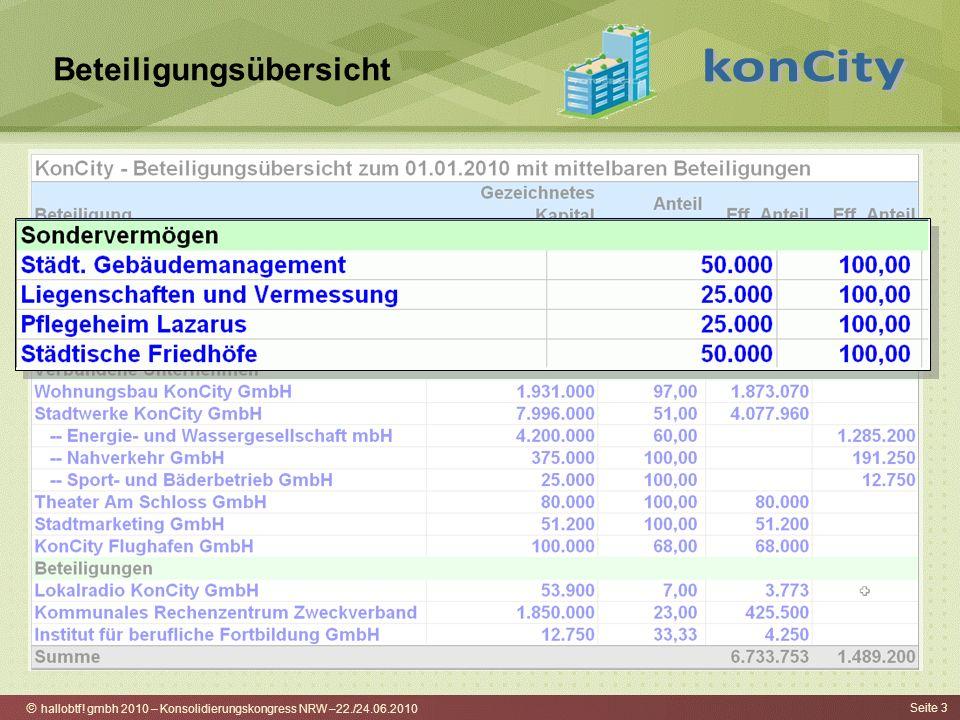 hallobtf! gmbh 2010 – Konsolidierungskongress NRW –22./24.06.2010 Seite 3 Beteiligungsübersicht