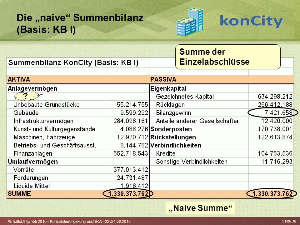 hallobtf! gmbh 2010 – Konsolidierungskongress NRW –22./24.06.2010 Seite 38 Die naive Summenbilanz (Basis: KB I) ? Summe der Einzelabschlüsse Naive Sum