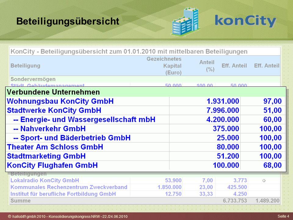 hallobtf! gmbh 2010 – Konsolidierungskongress NRW –22./24.06.2010 Seite 4 Beteiligungsübersicht