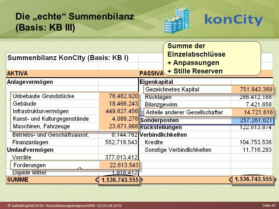 hallobtf! gmbh 2010 – Konsolidierungskongress NRW –22./24.06.2010 Seite 40 Die echte Summenbilanz (Basis: KB III) Summe der Einzelabschlüsse + Anpassu