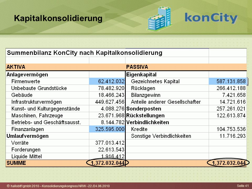 hallobtf! gmbh 2010 – Konsolidierungskongress NRW –22./24.06.2010 Seite 41 Kapitalkonsolidierung