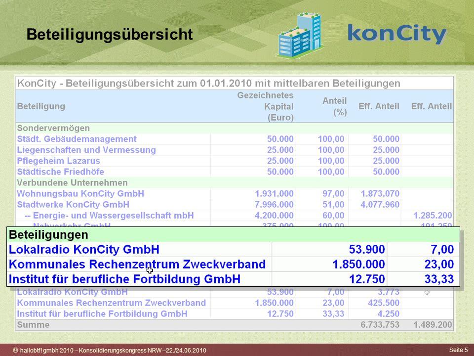 hallobtf! gmbh 2010 – Konsolidierungskongress NRW –22./24.06.2010 Seite 5 Beteiligungsübersicht